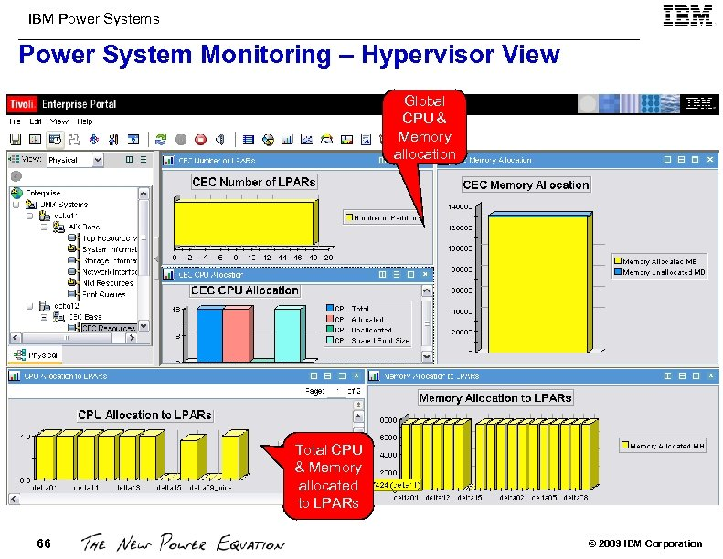IBM Power Systems Power System Monitoring – Hypervisor View Global CPU & Memory allocation