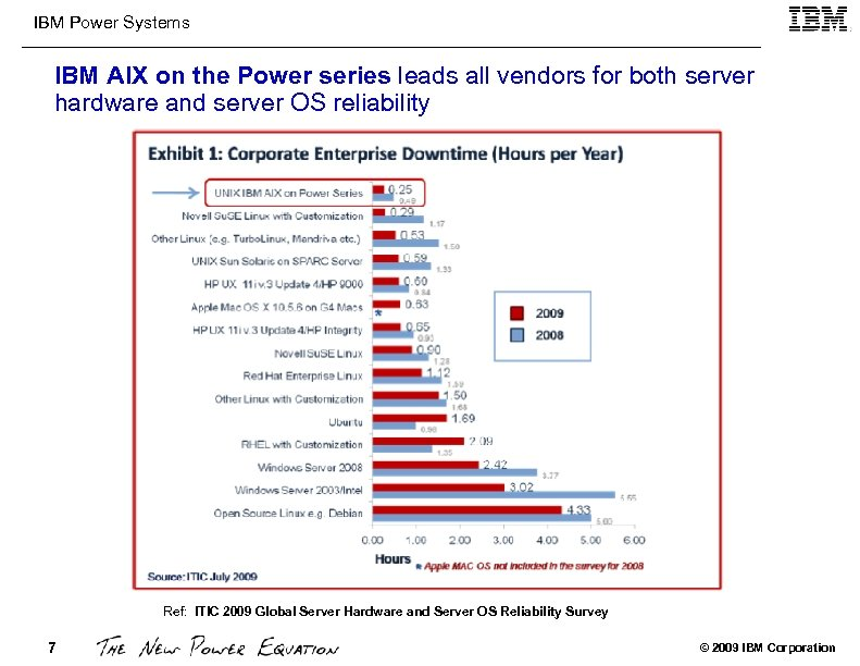 IBM Power Systems IBM AIX on the Power series leads all vendors for both