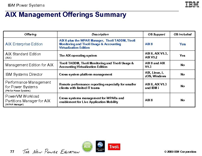 IBM Power Systems AIX Management Offerings Summary Offering Description OS Support OS included AIX