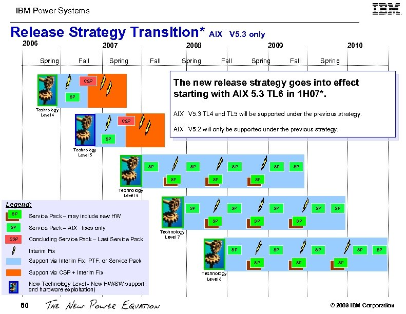 IBM Power Systems Release Strategy Transition* AIX 2006 2007 Spring Fall V 5. 3