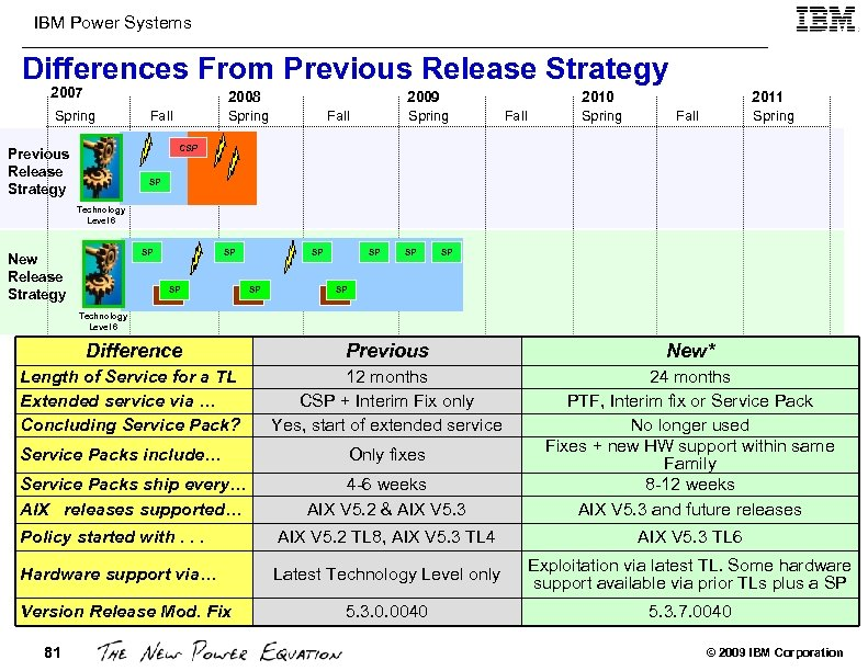 IBM Power Systems Differences From Previous Release Strategy 2007 Spring 2008 Spring Fall 2009