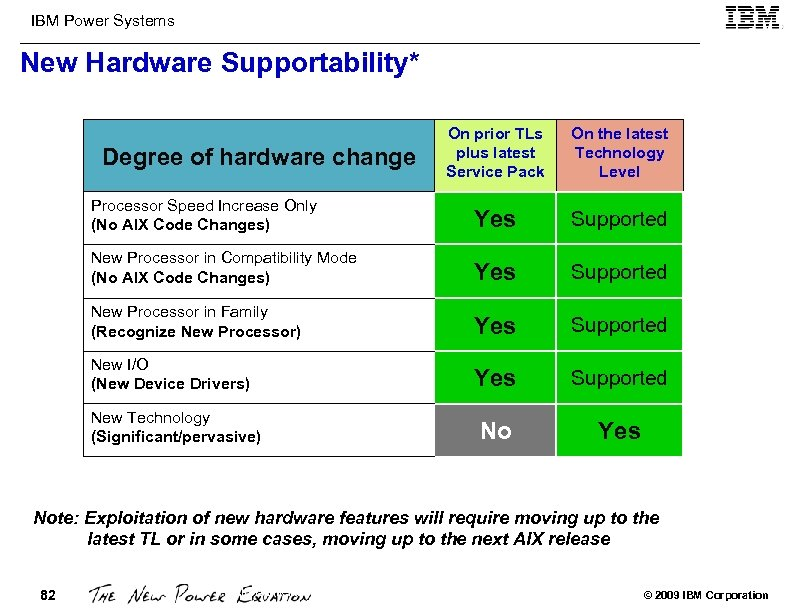 IBM Power Systems New Hardware Supportability* On prior TLs plus latest Service Pack On