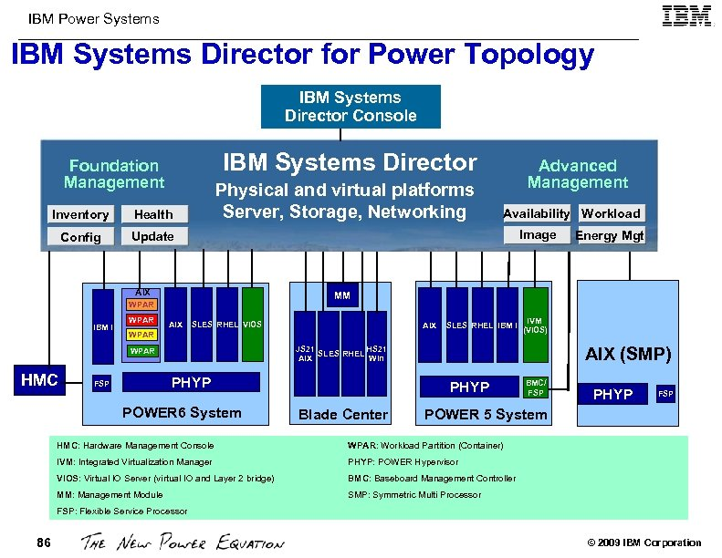 IBM Power Systems IBM Systems Director for Power Topology IBM Systems Director Console IBM