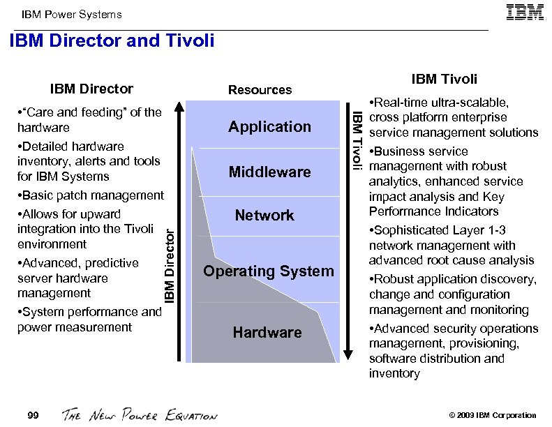 IBM Power Systems IBM Director and Tivoli IBM Director Application Middleware Network Operating System