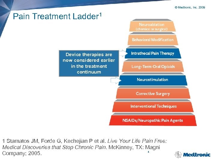 © Medtronic, Inc. 2009 Pain Treatment Ladder 1 Device therapies are now considered earlier