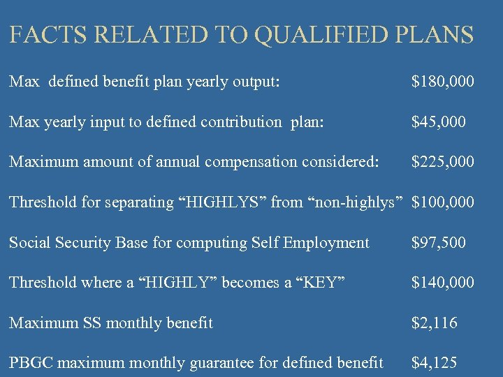 FACTS RELATED TO QUALIFIED PLANS Max defined benefit plan yearly output: $180, 000 Max