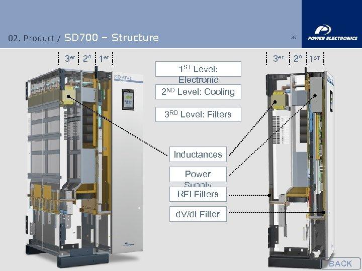 02. Product / SD 700 – Structure 39 3 er 2º 1 er 3