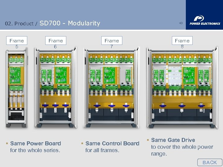 02. Product / Frame 5 SD 700 - Modularity Frame 6 § Same Power