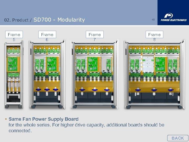 02. Product / Frame 5 SD 700 - Modularity Frame 6 45 Frame 7