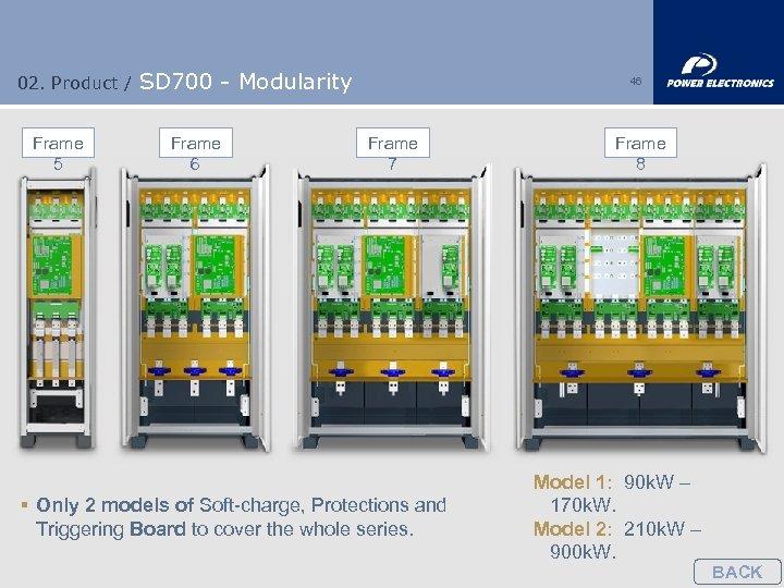 02. Product / Frame 5 SD 700 - Modularity Frame 6 46 Frame 7