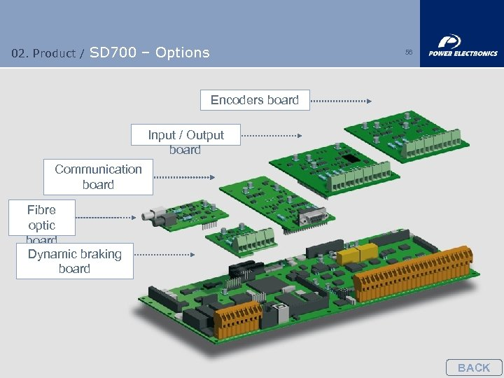 02. Product / SD 700 – Options 56 Encoders board Input / Output board