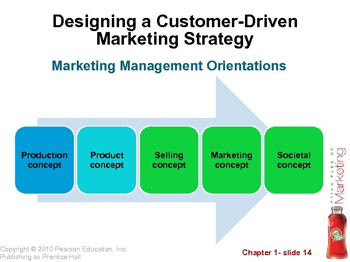 Designing a Customer-Driven Marketing Strategy Marketing Management Orientations Production concept Product concept Copyright ©