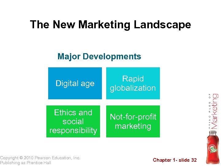 The New Marketing Landscape Major Developments Digital age Rapid globalization Ethics and social responsibility