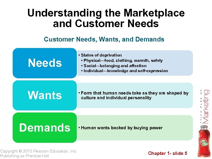 Understanding the Marketplace and Customer Needs, Wants, and Demands Needs • States of deprivation