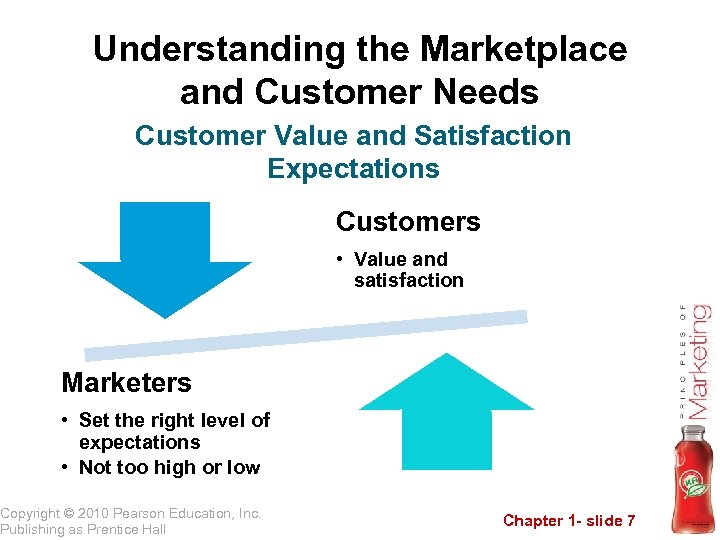 Understanding the Marketplace and Customer Needs Customer Value and Satisfaction Expectations Customers • Value