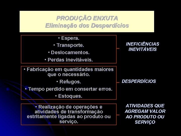 PRODUÇÃO ENXUTA Eliminação dos Desperdícios • Espera. • Transporte. • Deslocamentos. • Perdas inevitáveis.