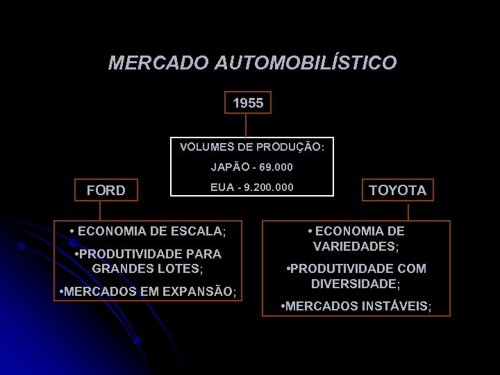 MERCADO AUTOMOBILÍSTICO 1955 VOLUMES DE PRODUÇÃO: JAPÃO - 69. 000 FORD EUA - 9.