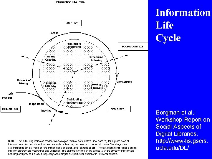 Information Life Cycle Borgman et al. : Workshop Report on Social Aspects of Digital