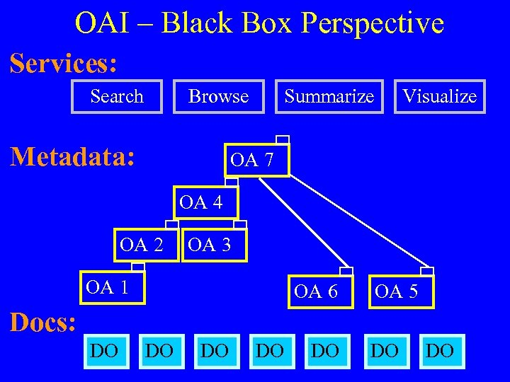 OAI – Black Box Perspective Services: Search Browse Metadata: Summarize Visualize OA 7 OA