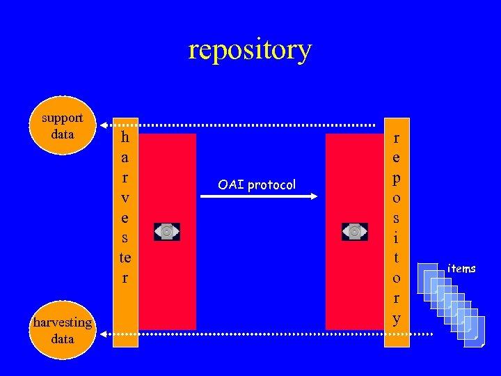 repository support data harvesting data h a r v e s te r OAI
