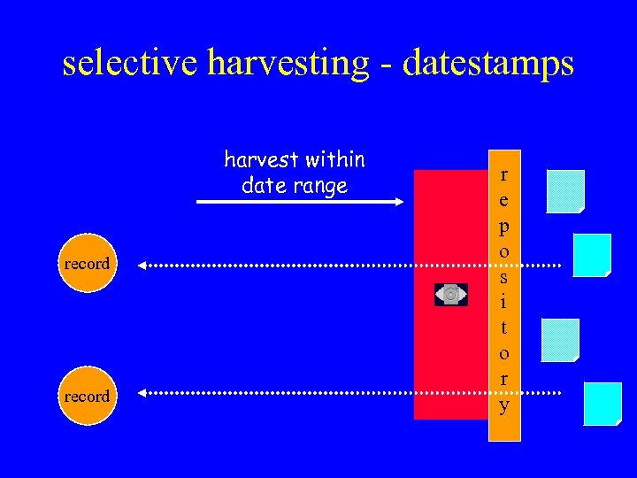 selective harvesting - datestamps harvest within date range record r e p o s