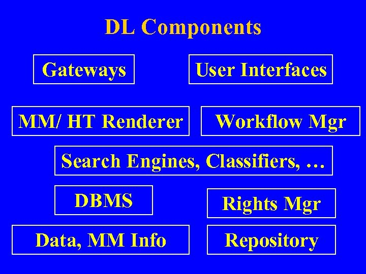 DL Components Gateways MM/ HT Renderer User Interfaces Workflow Mgr Search Engines, Classifiers, …