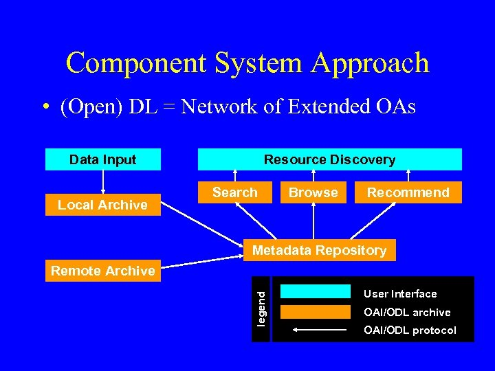 Component System Approach • (Open) DL = Network of Extended OAs Data Input Local