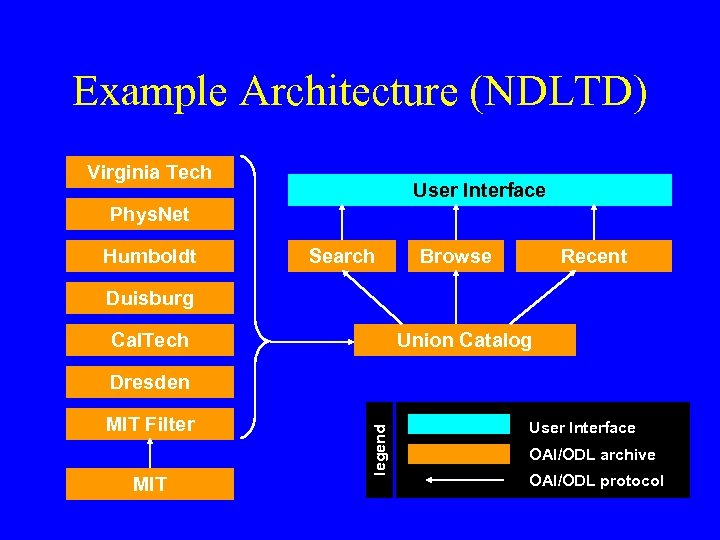 Example Architecture (NDLTD) Virginia Tech User Interface Phys. Net Humboldt Search Browse Recent Duisburg