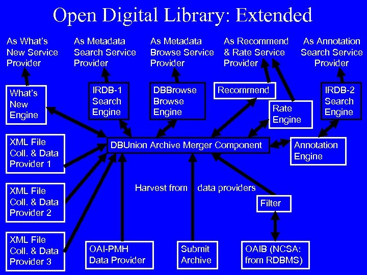 Open Digital Library: Extended As What's New Service Provider What's New Engine XML File