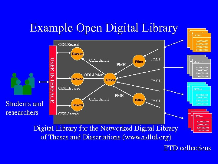 Example Open Digital Library ODLRecent Document ETD-1 1010100101 0100101010 1001010101 010101 Recent USER INTERFACE
