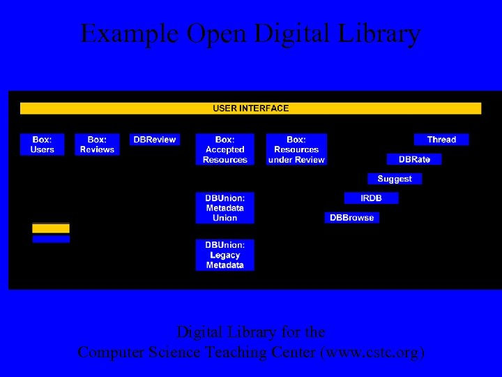 Example Open Digital Library for the Computer Science Teaching Center (www. cstc. org)