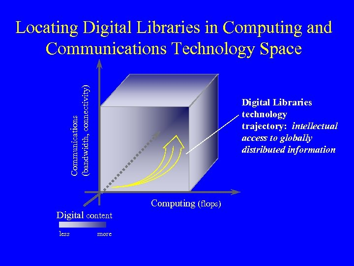 Communications (bandwidth, connectivity) Locating Digital Libraries in Computing and Communications Technology Space Digital Libraries