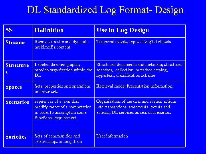 DL Standardized Log Format- Design 5 S Definition Use in Log Design Streams Represent