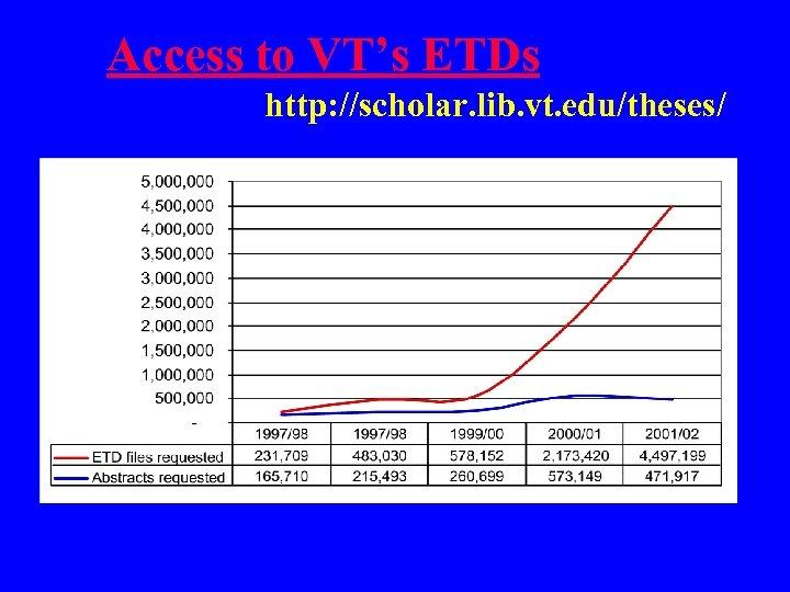 Access to VT's ETDs http: //scholar. lib. vt. edu/theses/