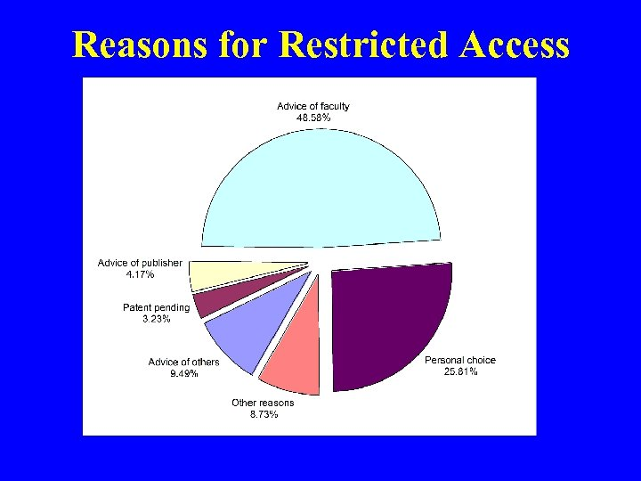 Reasons for Restricted Access