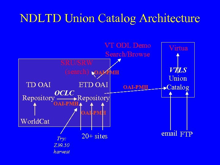 NDLTD Union Catalog Architecture VT ODL Demo Search/Browse SRU/SRW (search) OAI-PMH TD OAI ETD
