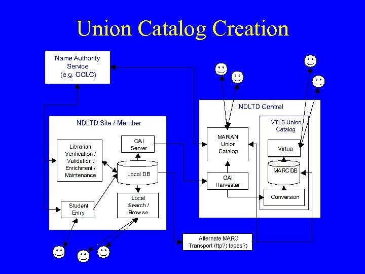Union Catalog Creation