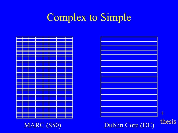 Complex to Simple MARC ($50) Dublin Core (DC) + thesis