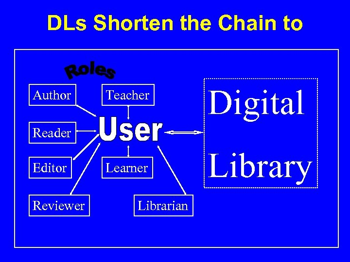 DLs Shorten the Chain to Author Teacher Digital Reader Editor Reviewer Learner Librarian Library