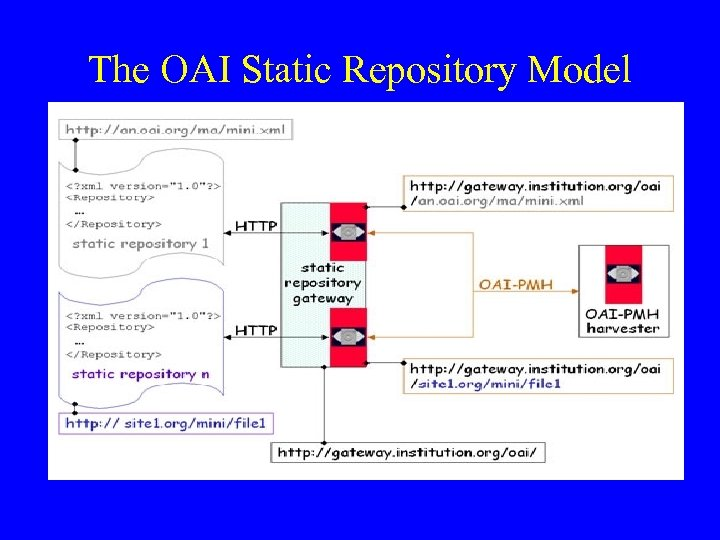 The OAI Static Repository Model