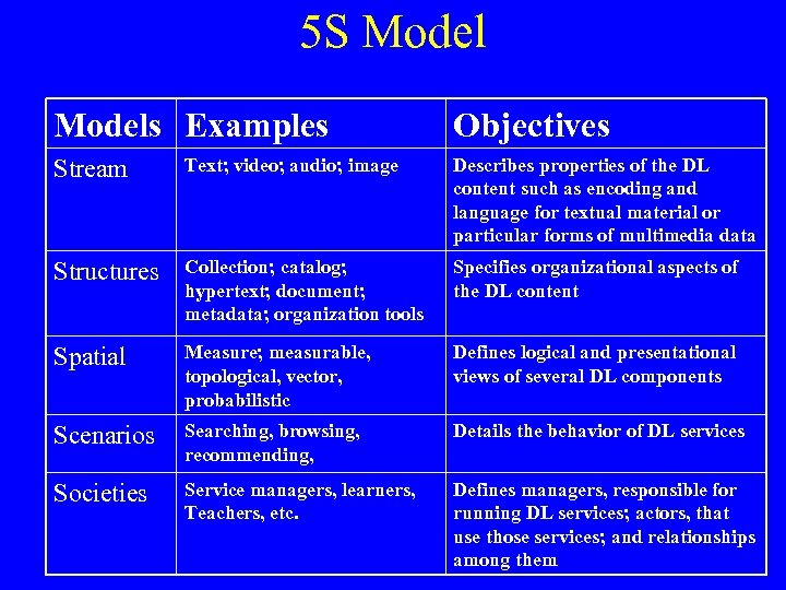 5 S Models Examples Objectives Stream Text; video; audio; image Describes properties of the