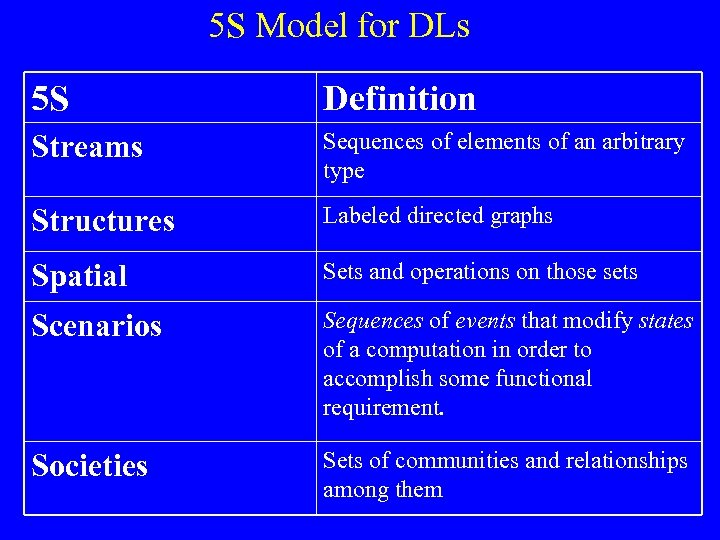 5 S Model for DLs 5 S Definition Streams Sequences of elements of an