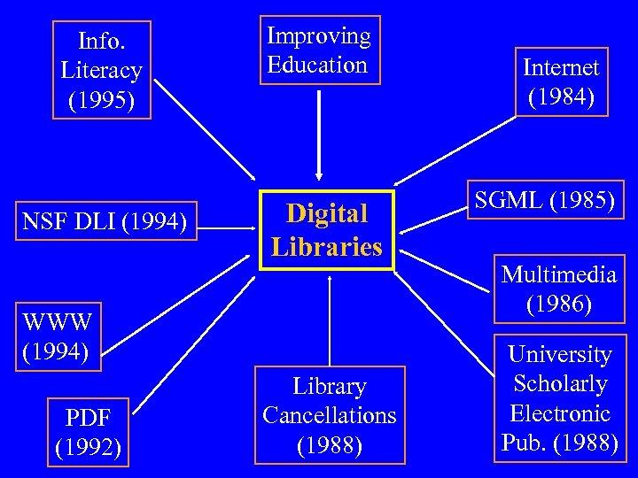 Info. Literacy (1995) NSF DLI (1994) Improving Education Digital Libraries WWW (1994) PDF (1992)