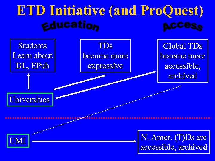 ETD Initiative (and Pro. Quest) Students Learn about DL, EPub TDs become more expressive