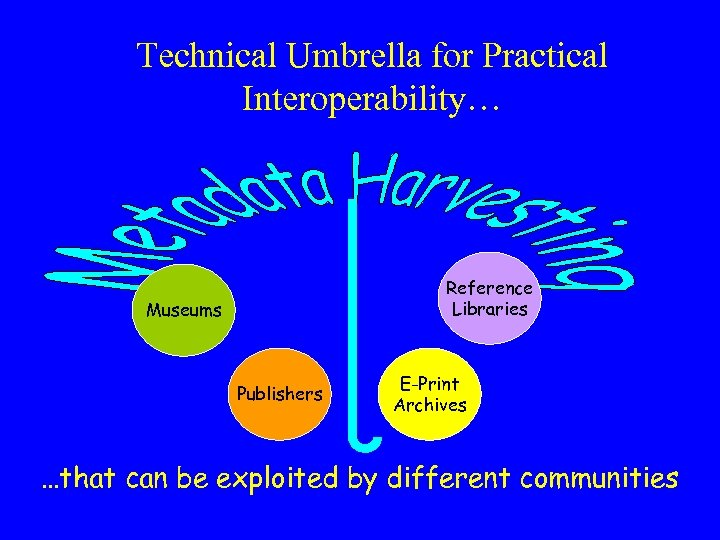 Technical Umbrella for Practical Interoperability… Reference Libraries Museums Publishers E-Print Archives …that can be