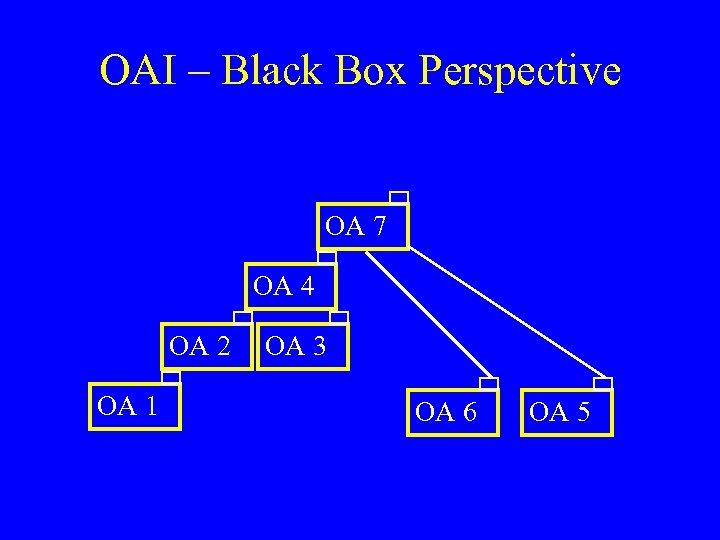 OAI – Black Box Perspective OA 7 OA 4 OA 2 OA 1 OA
