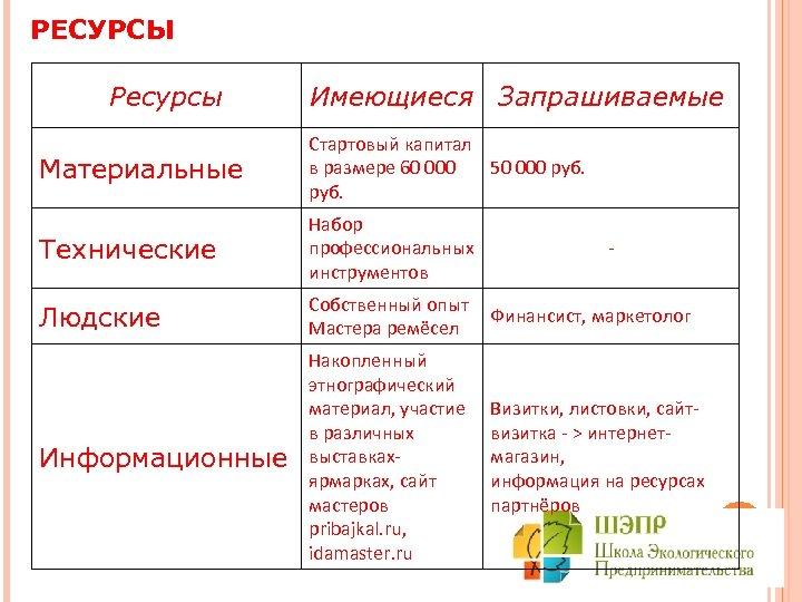 РЕСУРСЫ Ресурсы Имеющиеся Запрашиваемые Материальные Стартовый капитал в размере 60 000 50 000 руб.