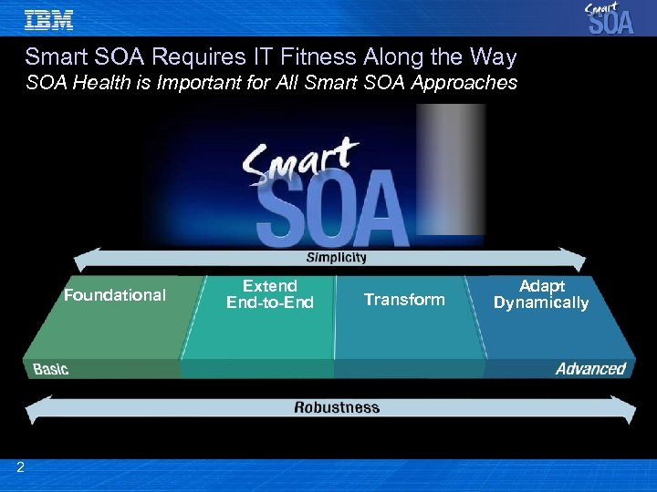Smart SOA Requires IT Fitness Along the Way SOA Health is Important for All