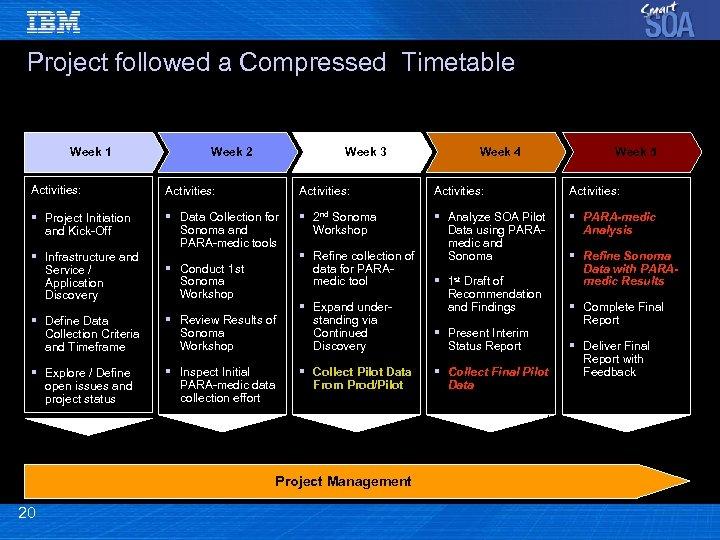 Project followed a Compressed Timetable Week 1 Week 2 Week 3 Week 4 Week