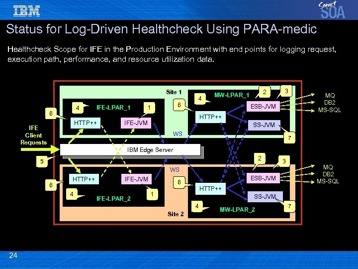 Status for Log-Driven Healthcheck Using PARA-medic Healthcheck Scope for IFE in the Production Environment